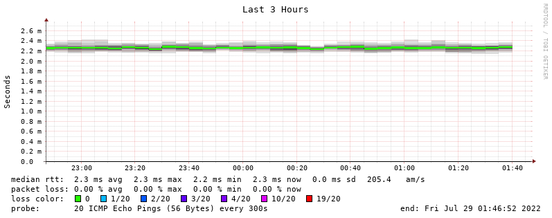 SmokePing Latency Page for b root-servers net